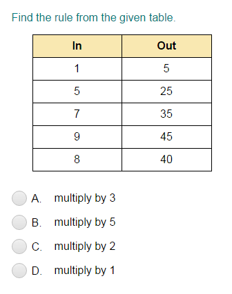 Input/Output Tables For Multiplication