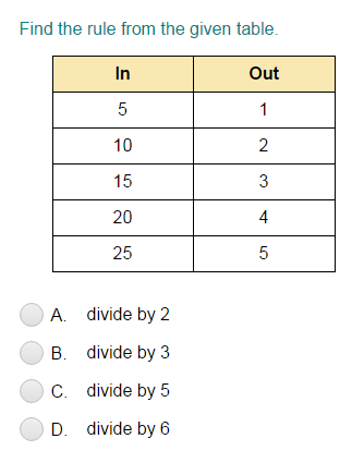 Input/Output Tables For Division