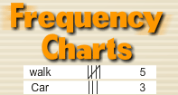 Frequency Charts Video