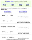 Identify Common Noun for Proper Noun