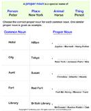 Rewriting Common Noun as Proper Noun