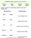 Rewriting Proper Nouns as Common Noun